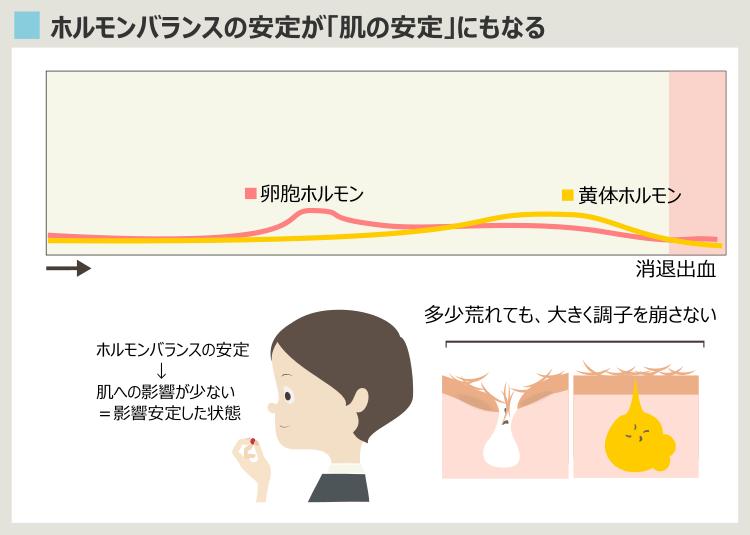 低用量ピルのニキビ治療効果