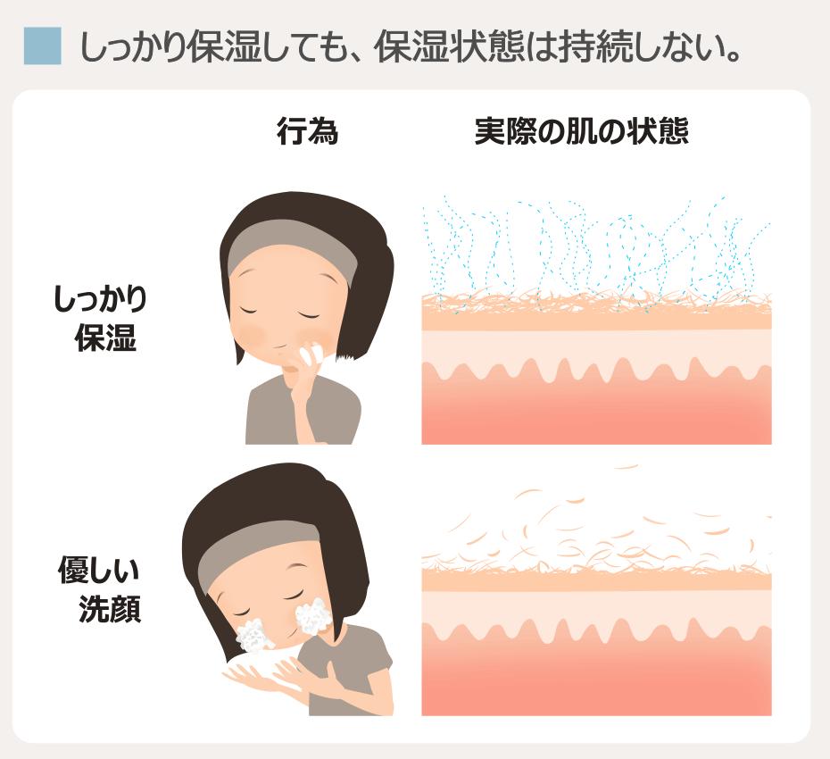 ニキビが治らない保湿方法と洗顔方法