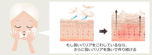 肌質を間違えるとピーリングでニキビは悪化する